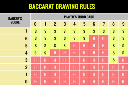 Baccarat Score table